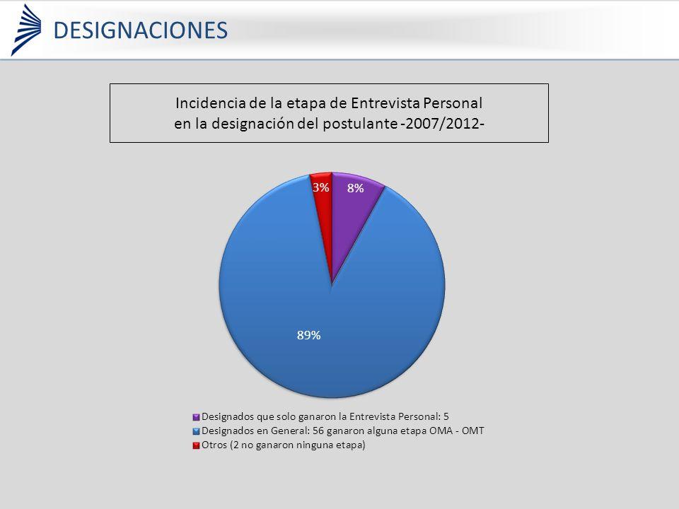 Incidencia de la etapa de Entrevista Personal en la designación del postulante -2007/2012- DESIGNACIONES