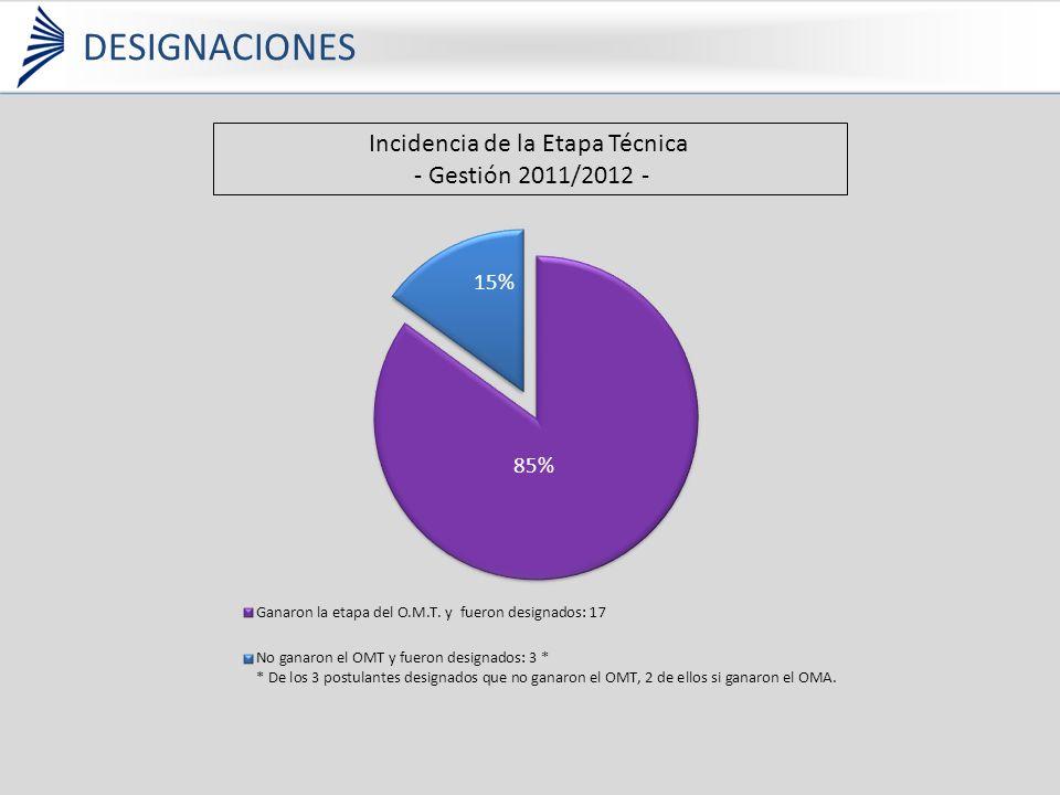 Incidencia de la Etapa Técnica - Gestión 2011/2012 - DESIGNACIONES