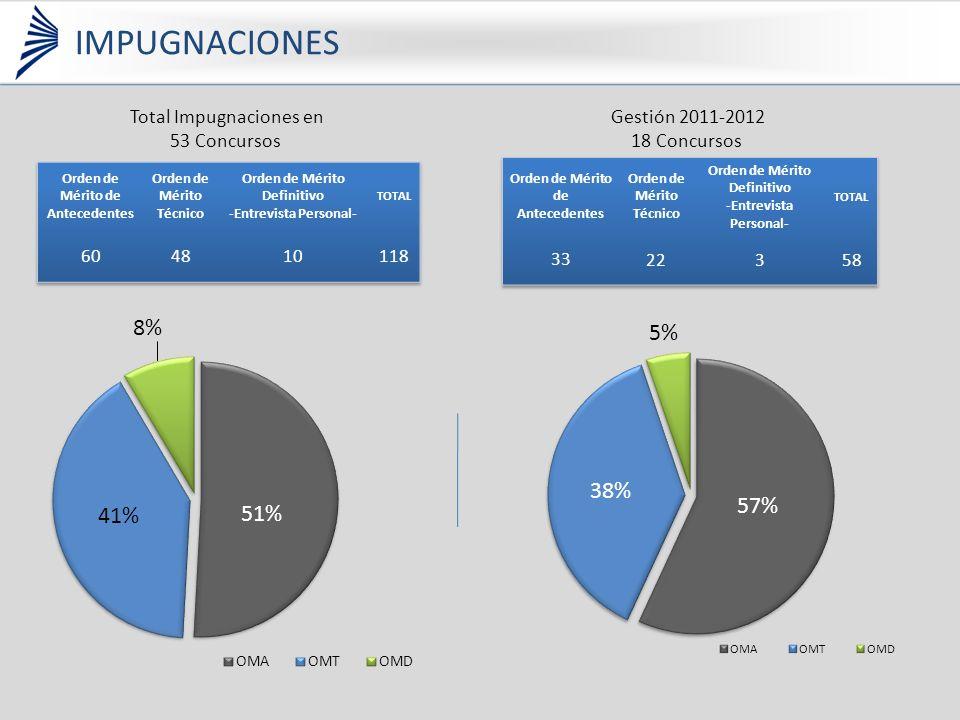 Total Impugnaciones en 53 Concursos Gestión 2011-2012 18 Concursos IMPUGNACIONES