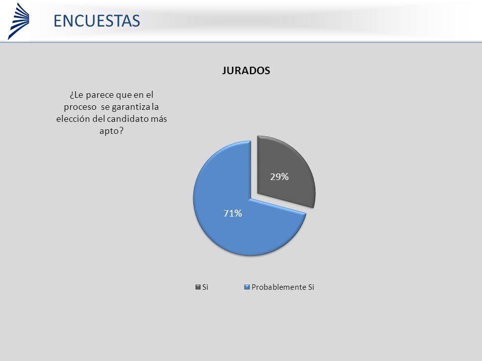¿Le parece que en el proceso se garantiza la elección del candidato más apto ENCUESTAS JURADOS