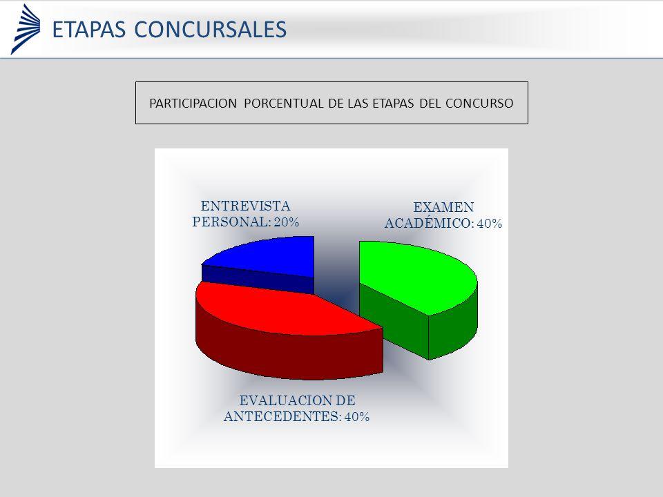 PARTICIPACION PORCENTUAL DE LAS ETAPAS DEL CONCURSO ETAPAS CONCURSALES ENTREVISTA PERSONAL: 20% EXAMEN ACADÉMICO: 40% EVALUACION DE ANTECEDENTES: 40%