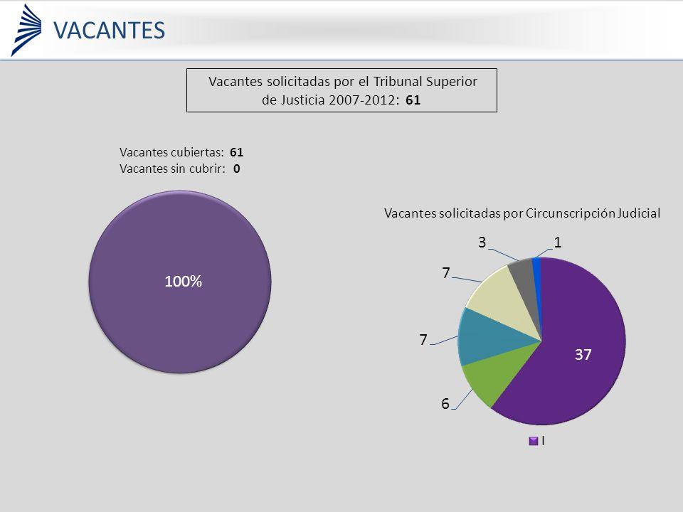 Vacantes solicitadas por el Tribunal Superior de Justicia 2007-2012: 61 Vacantes solicitadas por Circunscripción Judicial Vacantes cubiertas: 61 Vacantes sin cubrir: 0 VACANTES