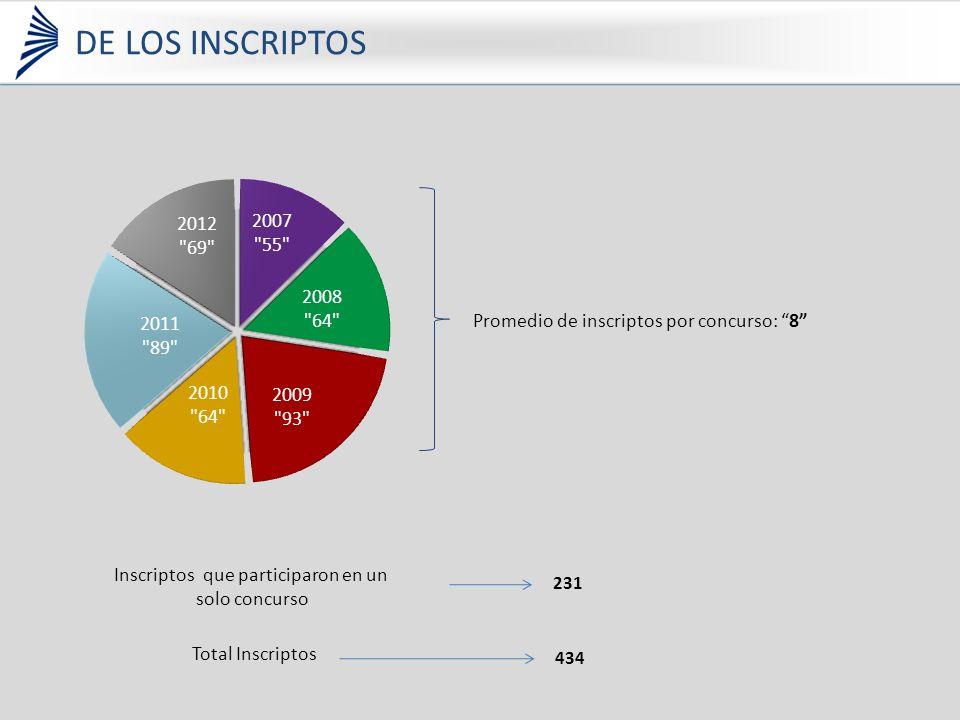 Inscriptos que participaron en un solo concurso Promedio de inscriptos por concurso: 8 231 Total Inscriptos 434 DE LOS INSCRIPTOS