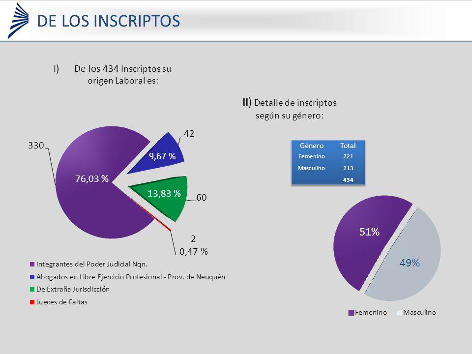 I)De los 434 Inscriptos su origen Laboral es: II) Detalle de inscriptos según su género: 76,03 % 13,83 % 9,67 % DE LOS INSCRIPTOS