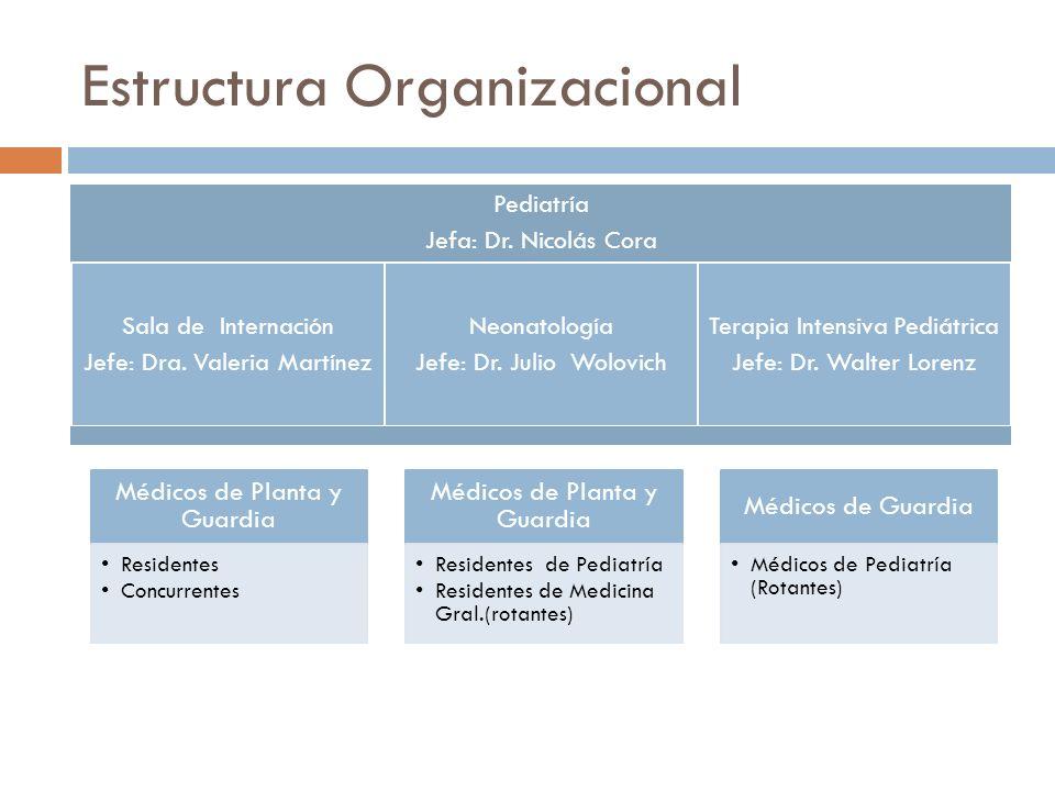 Estructura Organizacional Pediatría Jefa: Dr. Nicolás Cora Sala de Internación Jefe: Dra. Valeria Martínez Neonatología Jefe: Dr. Julio Wolovich Terap