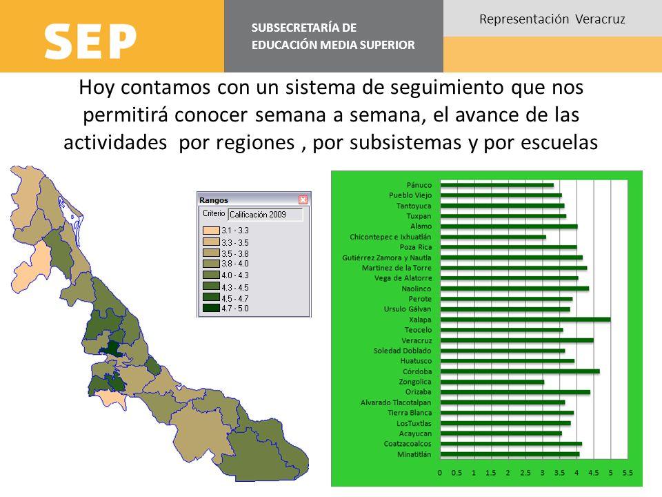 SUBSECRETARÍA DE EDUCACIÓN MEDIA SUPERIOR Representación Veracruz Hoy contamos con un sistema de seguimiento que nos permitirá conocer semana a semana
