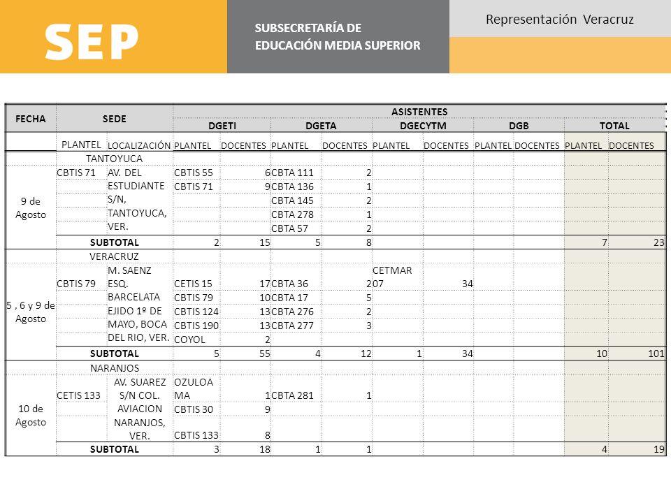 SUBSECRETARÍA DE EDUCACIÓN MEDIA SUPERIOR Representación Veracruz FECHASEDE ASISTENTES DGETIDGETADGECYTMDGBTOTAL PLANTEL LOCALIZACIÓNPLANTELDOCENTESPL