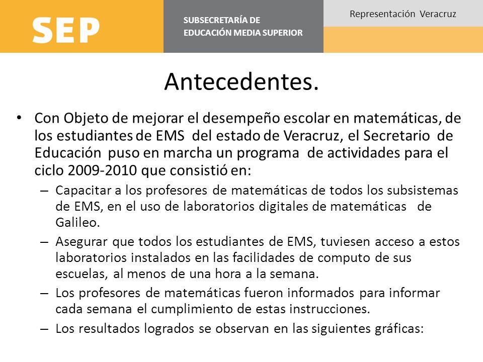 SUBSECRETARÍA DE EDUCACIÓN MEDIA SUPERIOR Representación Veracruz Antecedentes. Con Objeto de mejorar el desempeño escolar en matemáticas, de los estu