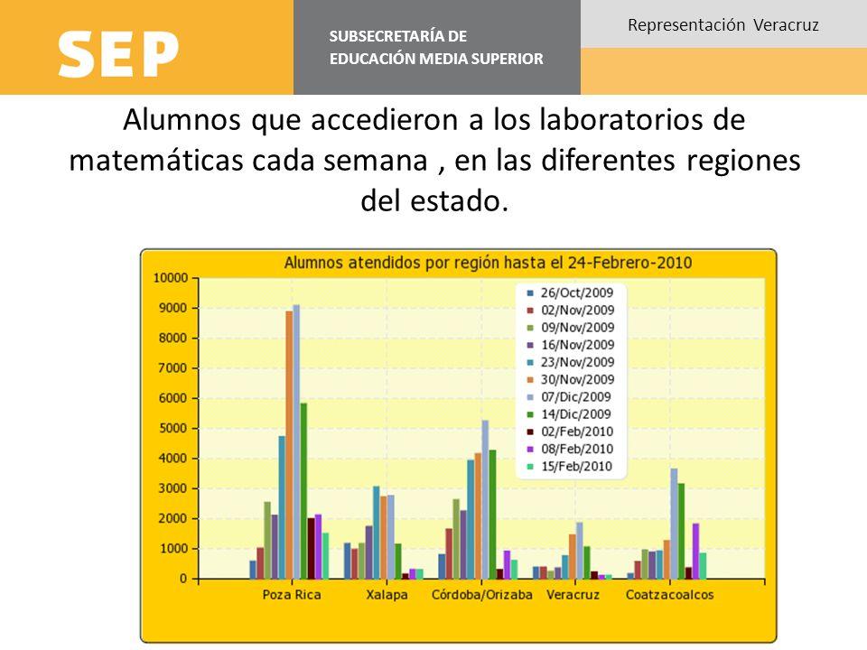 SUBSECRETARÍA DE EDUCACIÓN MEDIA SUPERIOR Representación Veracruz Alumnos que accedieron a los laboratorios de matemáticas cada semana, en las diferen