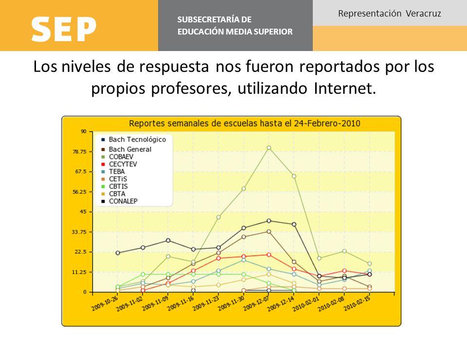 SUBSECRETARÍA DE EDUCACIÓN MEDIA SUPERIOR Representación Veracruz Los niveles de respuesta nos fueron reportados por los propios profesores, utilizando Internet.
