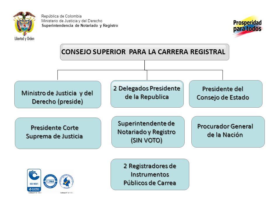 República de Colombia Ministerio de Justicia y del Derecho Superintendencia de Notariado y Registro CONCURSOS Presidente del Consejo de Estado Ministr