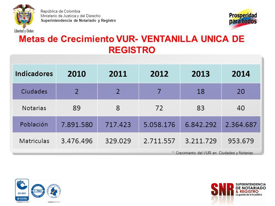 República de Colombia Ministerio de Justicia y del Derecho Superintendencia de Notariado y Registro Indicadores 20102011201220132014 Ciudades 2271820 Notarias 898728340 Población 7.891.580717.4235.058.1766.842.2922.364.687 Matriculas 3.476.496329.0292.711.5573.211.729953.679 Metas de Crecimiento VUR- VENTANILLA UNICA DE REGISTRO * Crecimiento del VUR en Ciudades y Notarias