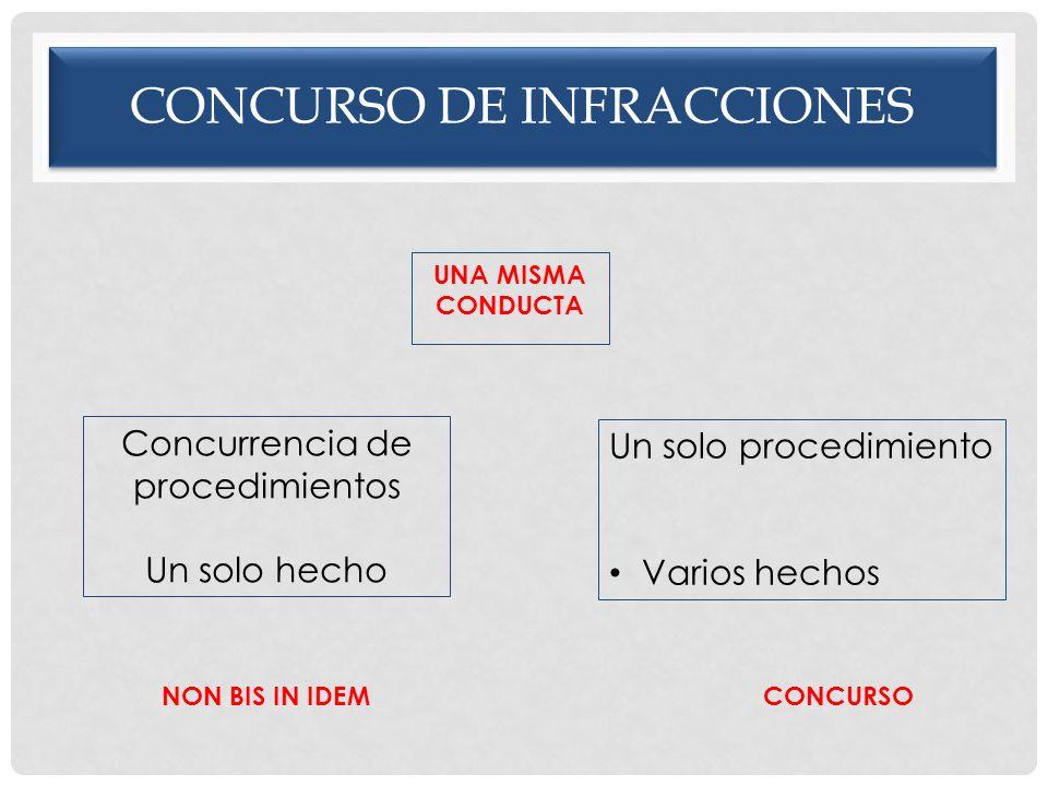 CONCURSO DE INFRACCIONES UNA MISMA CONDUCTA Concurrencia de procedimientos Un solo hecho Un solo procedimiento Varios hechos NON BIS IN IDEMCONCURSO