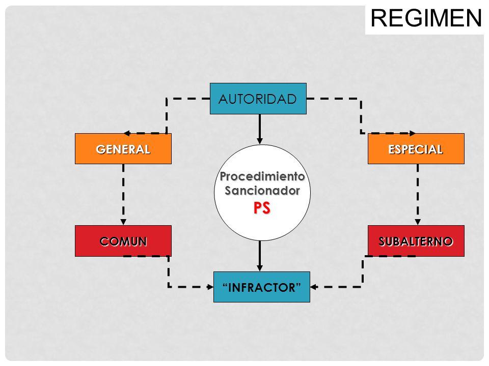 AUTORIDAD GENERALESPECIAL COMUNSUBALTERNO INFRACTOR REGIMENProcedimientoSancionadorPS