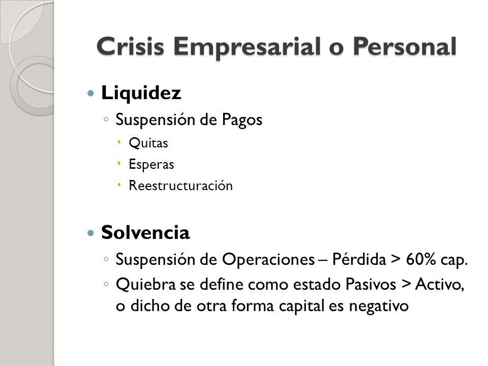Crisis Empresarial o Personal Liquidez Suspensión de Pagos Quitas Esperas Reestructuración Solvencia Suspensión de Operaciones – Pérdida > 60% cap. Qu