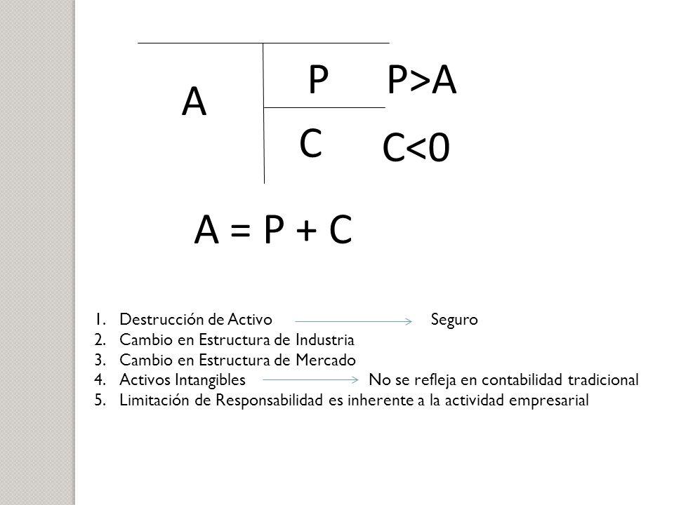 A P C A = P + C C<0 P>A 1.Destrucción de Activo Seguro 2.Cambio en Estructura de Industria 3.Cambio en Estructura de Mercado 4.Activos Intangibles No