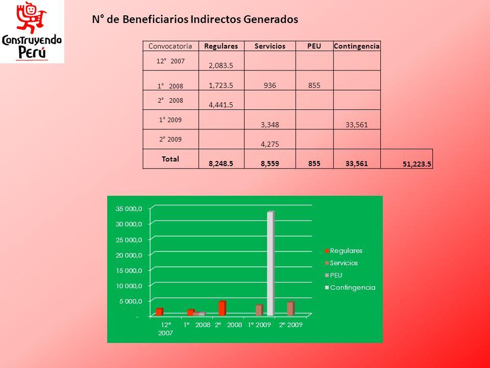 N° de Beneficiarios Indirectos Generados ConvocatoriaRegularesServiciosPEUContingencia 12° 2007 2,083.5 1° 2008 1,723.5 936 855 2° 2008 4,441.5 1° 200