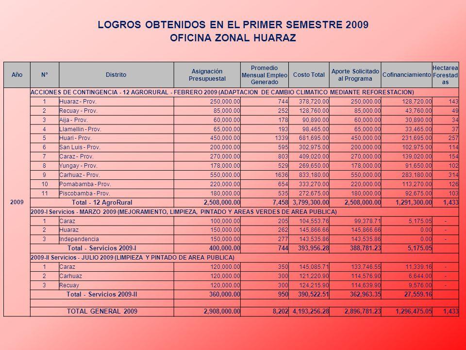 AñoNºDistrito Asignación Presupuestal Promedio Mensual Empleo Generado Costo Total Aporte Solicitado al Programa Cofinanciamiento Hectarea Forestad as