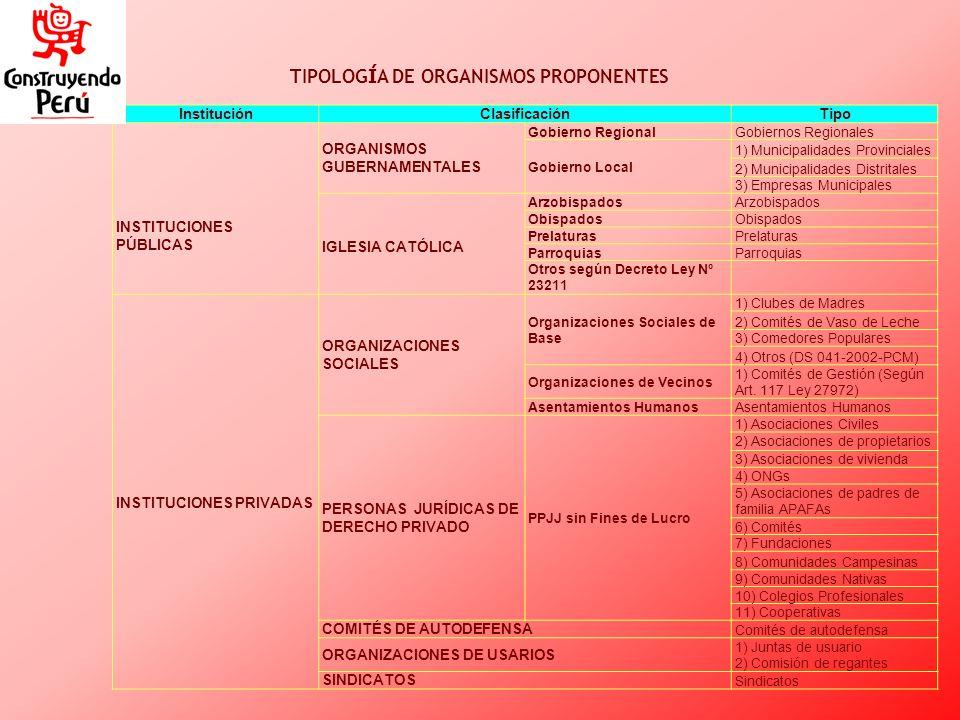 InstituciónClasificaciónTipo INSTITUCIONES PÚBLICAS ORGANISMOS GUBERNAMENTALES Gobierno Regional Gobiernos Regionales Gobierno Local 1) Municipalidade