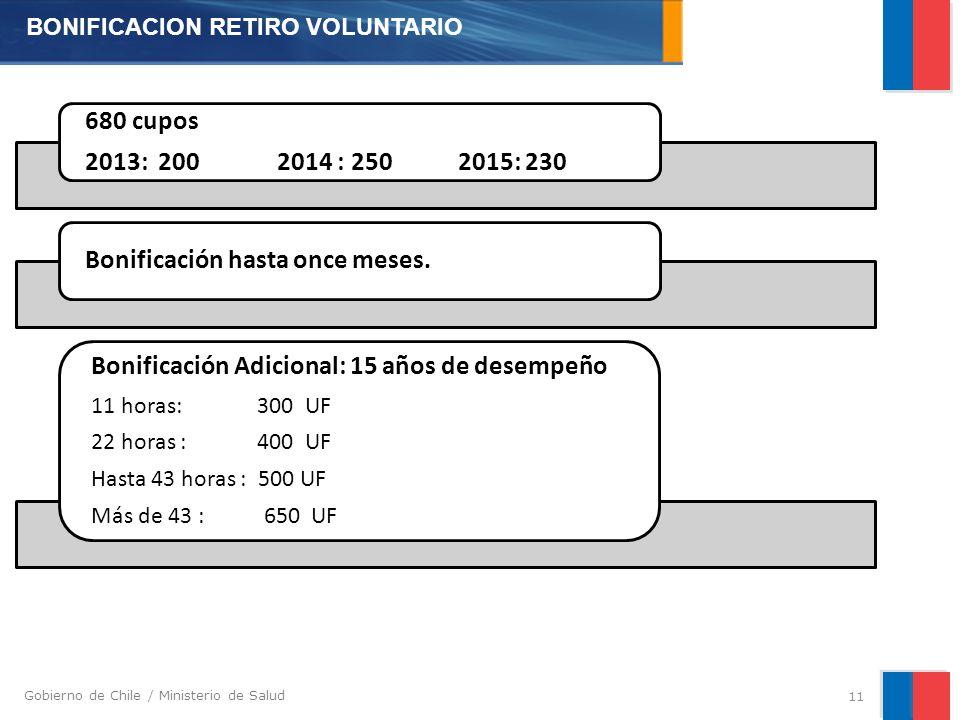 Gobierno de Chile / Ministerio de Salud 11 680 cupos 2013: 200 2014 : 250 2015: 230 Bonificación hasta once meses.