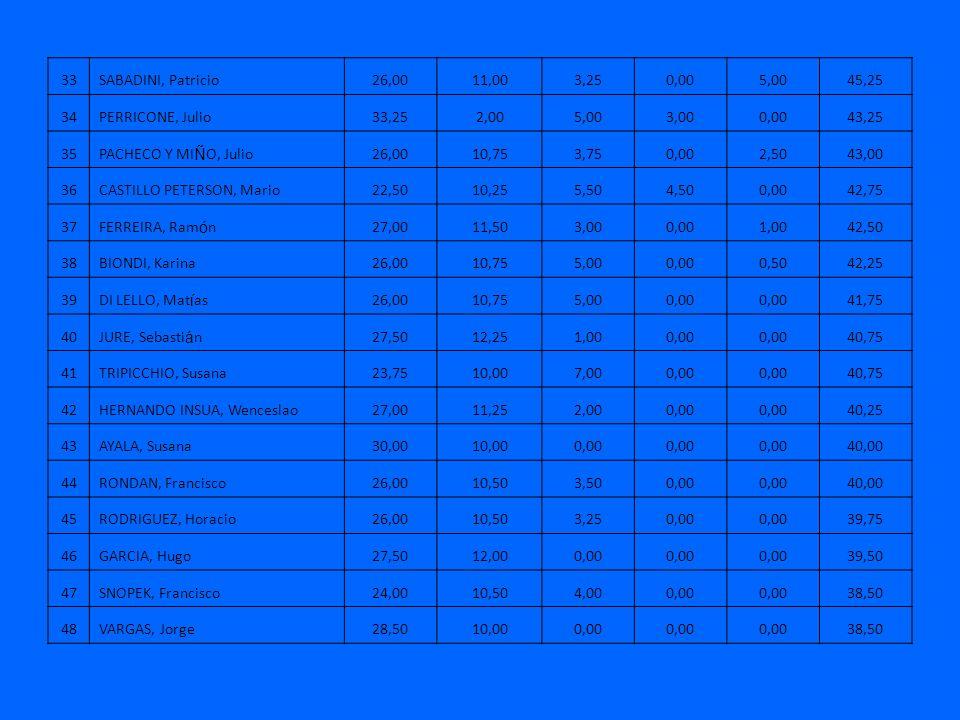 33SABADINI, Patricio26,0011,003,250,005,0045,25 34PERRICONE, Julio33,252,005,003,000,0043,25 35PACHECO Y MI Ñ O, Julio26,0010,753,750,002,5043,00 36CASTILLO PETERSON, Mario22,5010,255,504,500,0042,75 37FERREIRA, Ram ó n27,0011,503,000,001,0042,50 38BIONDI, Karina26,0010,755,000,000,5042,25 39DI LELLO, Mat í as26,0010,755,000,00 41,75 40JURE, Sebasti á n27,5012,251,000,00 40,75 41TRIPICCHIO, Susana23,7510,007,000,00 40,75 42HERNANDO INSUA, Wenceslao27,0011,252,000,00 40,25 43AYALA, Susana30,0010,000,00 40,00 44RONDAN, Francisco26,0010,503,500,00 40,00 45RODRIGUEZ, Horacio26,0010,503,250,00 39,75 46GARCIA, Hugo27,5012,000,00 39,50 47SNOPEK, Francisco24,0010,504,000,00 38,50 48VARGAS, Jorge28,5010,000,00 38,50