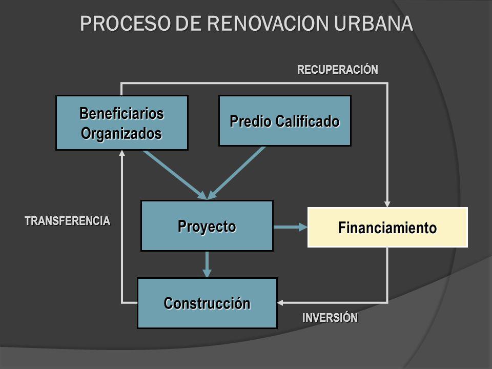 Financiamiento Beneficiarios Organizados Predio Calificado Proyecto Construcción INVERSIÓN TRANSFERENCIA RECUPERACIÓN PROCESO DE RENOVACION URBANA
