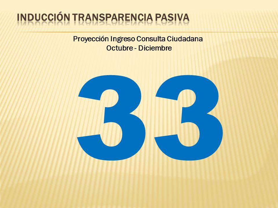 Proyección Ingreso Consulta Ciudadana Octubre - Diciembre 33