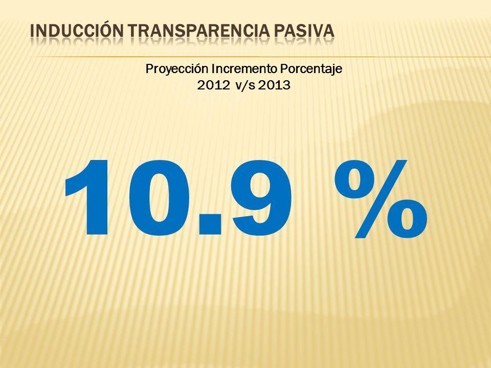 Proyección Incremento Porcentaje 2012 v/s 2013 10.9 %