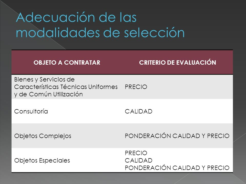 OBJETO A CONTRATARCRITERIO DE EVALUACIÓN Bienes y Servicios de Características Técnicas Uniformes y de Común Utilización PRECIO ConsultoríaCALIDAD Obj