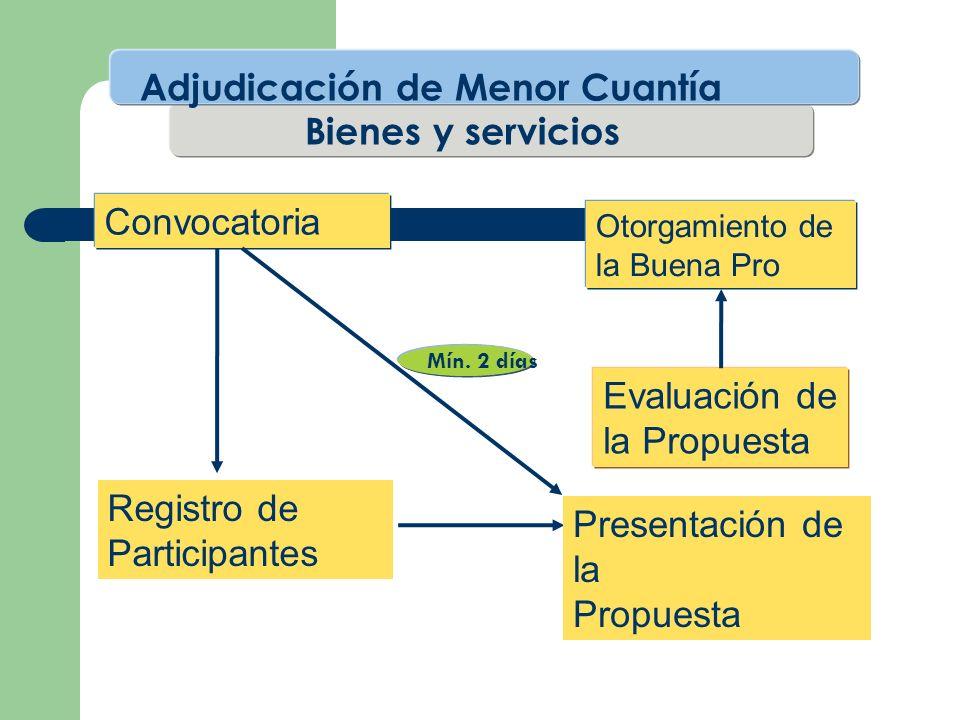 Convocatoria Evaluación de la Propuesta Otorgamiento de la Buena Pro Registro de Participantes Presentación de la Propuesta Mín. 2 días Adjudicación d