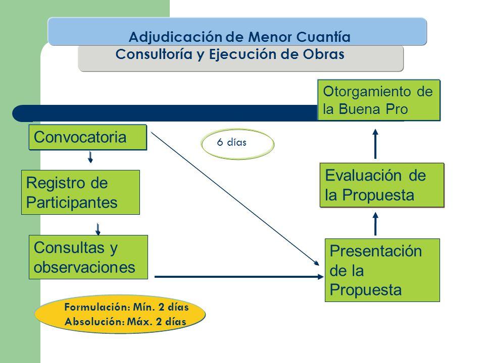 Convocatoria Evaluación de la Propuesta Otorgamiento de la Buena Pro Consultas y observaciones Registro de Participantes Presentación de la Propuesta