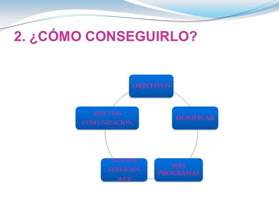 2. ¿CÓMO CONSEGUIRLO? OBJETIVOSDOSIFICAR MÁS PROGRAMAS NUEVOS SERVICIOS WEB MÁS VIAS COMUNICACION