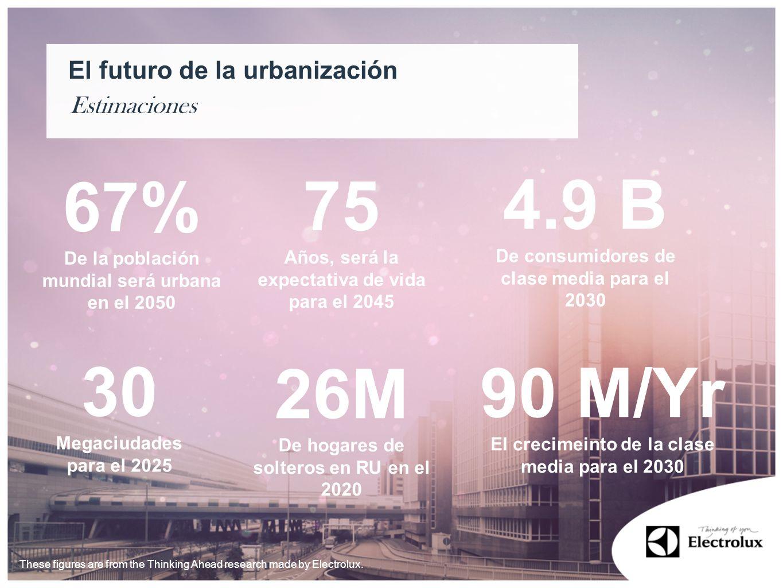 Estimaciones El futuro de la urbanización 67% De la población mundial será urbana en el 2050 30 Megaciudades para el 2025 75 Años, será la expectativa