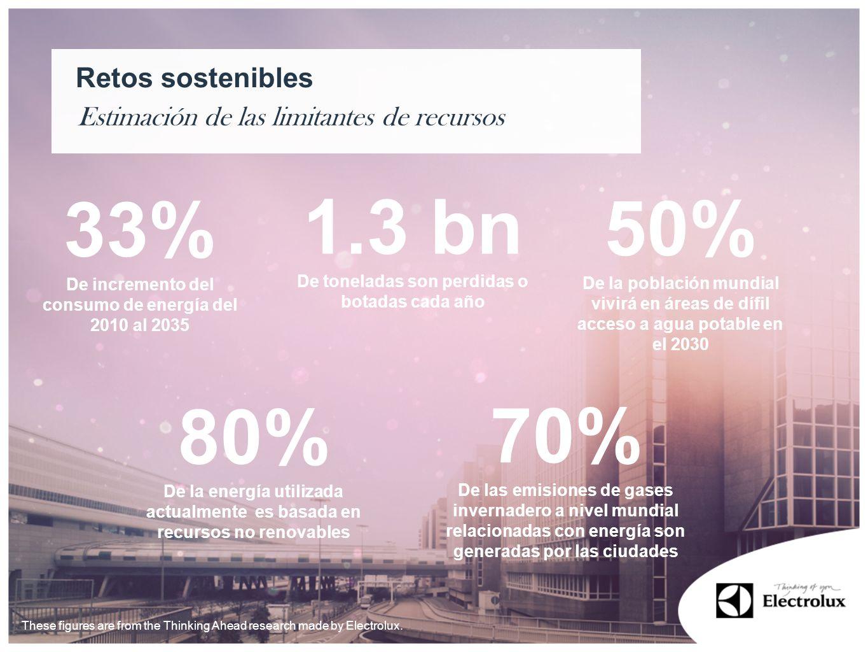 Estimación de las limitantes de recursos Retos sostenibles 33% De incremento del consumo de energía del 2010 al 2035 80% De la energía utilizada actua