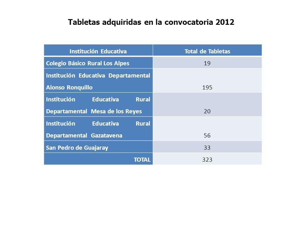 Institución EducativaTotal de Tabletas Colegio Básico Rural Los Alpes19 Institución Educativa Departamental Alonso Ronquillo 195 Institución Educativa