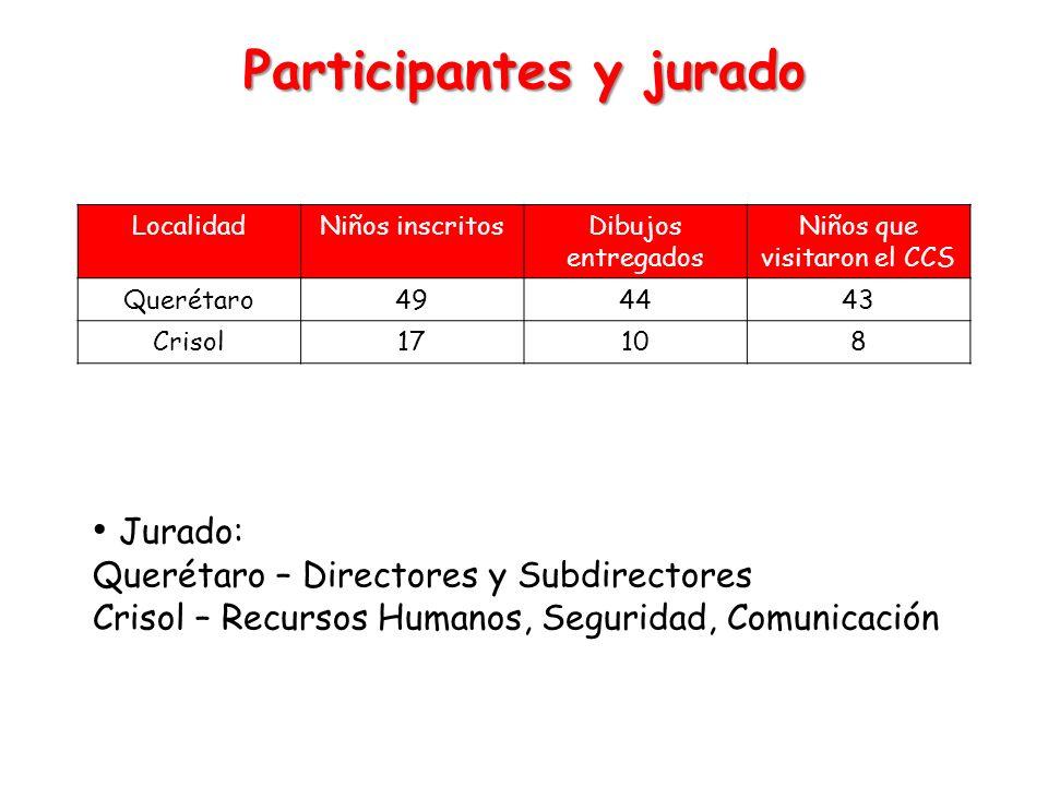 Participantes y jurado LocalidadNiños inscritosDibujos entregados Niños que visitaron el CCS Querétaro494443 Crisol17108 Jurado: Querétaro – Directore