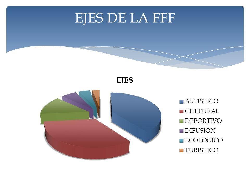 EJES DE LA FFF