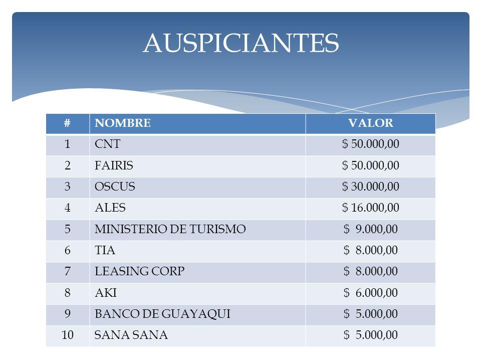 #NOMBREVALOR 1CNT$ 50.000,00 2FAIRIS$ 50.000,00 3OSCUS$ 30.000,00 4ALES$ 16.000,00 5MINISTERIO DE TURISMO$ 9.000,00 6TIA$ 8.000,00 7LEASING CORP$ 8.000,00 8AKI$ 6.000,00 9BANCO DE GUAYAQUI$ 5.000,00 10SANA $ 5.000,00 AUSPICIANTES