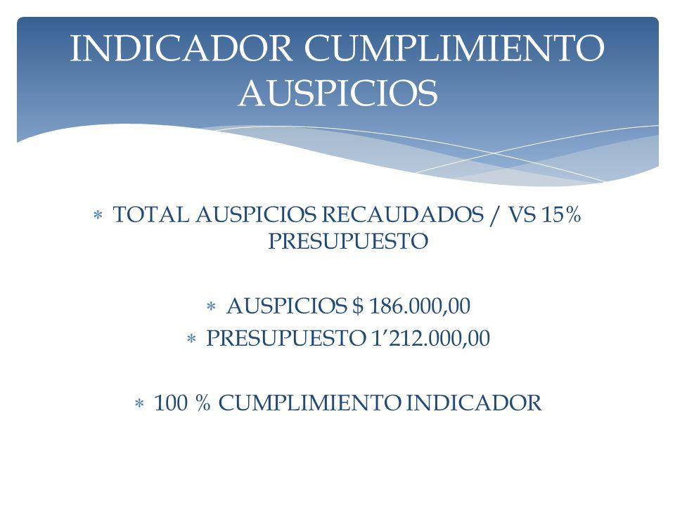 TOTAL AUSPICIOS RECAUDADOS / VS 15% PRESUPUESTO AUSPICIOS $ 186.000,00 PRESUPUESTO 1212.000,00 100 % CUMPLIMIENTO INDICADOR INDICADOR CUMPLIMIENTO AUSPICIOS