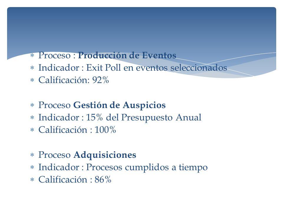 Proceso : Producción de Eventos Indicador : Exit Poll en eventos seleccionados Calificación: 92% Proceso Gestión de Auspicios Indicador : 15% del Presupuesto Anual Calificación : 100% Proceso Adquisiciones Indicador : Procesos cumplidos a tiempo Calificación : 86%
