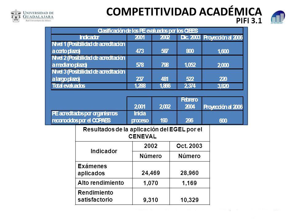 Resultados de la aplicación del EGEL por el CENEVAL Indicador 2002Oct. 2003 Número Exámenes aplicados 24,46928,960 Alto rendimiento 1,0701,169 Rendimi