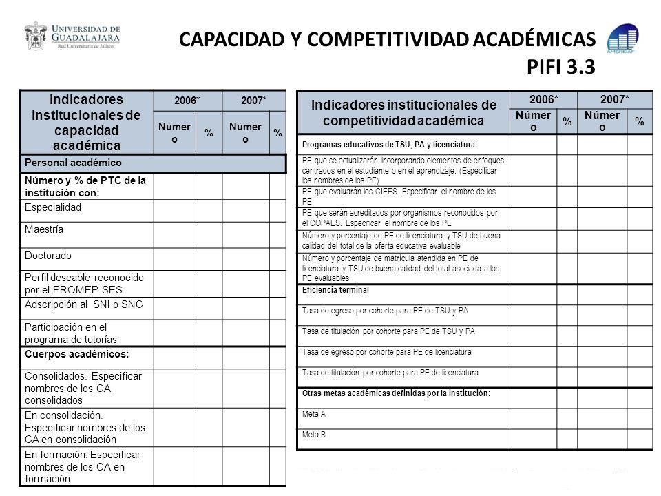 CAPACIDAD Y COMPETITIVIDAD ACADÉMICAS PIFI 3.3 Indicadores institucionales de capacidad académica 2006*2007* Númer o % % Personal académico Número y %