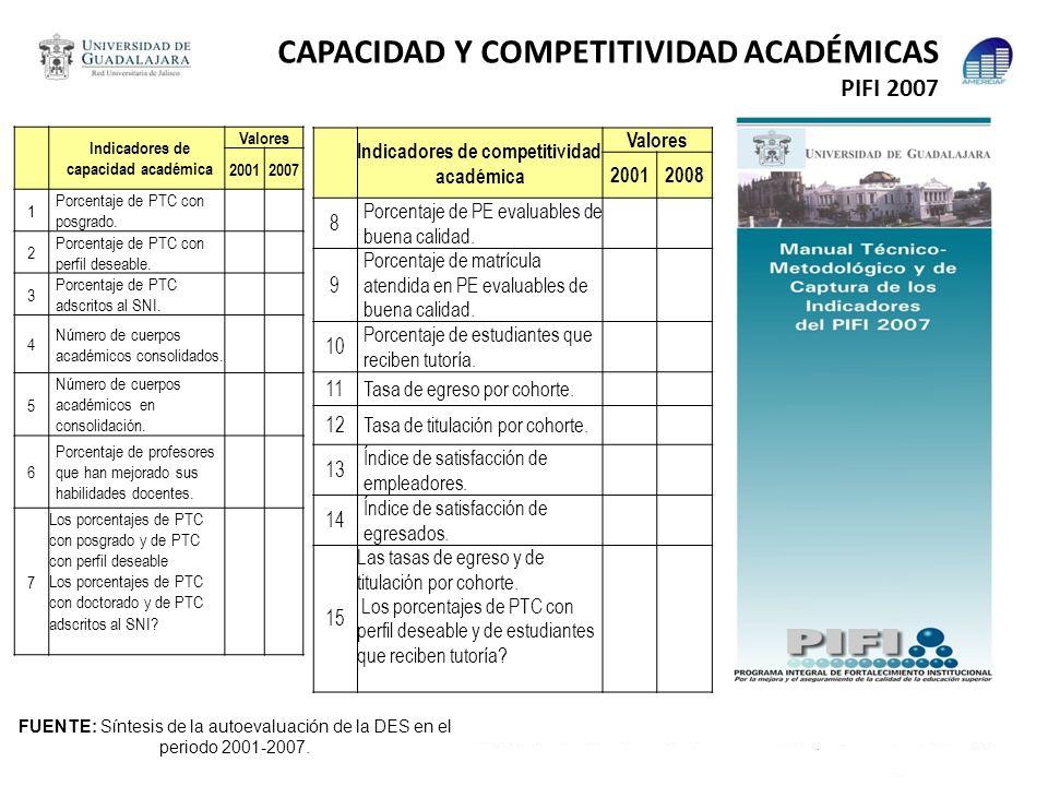 CAPACIDAD Y COMPETITIVIDAD ACADÉMICAS PIFI 2007 FUENTE: Síntesis de la autoevaluación de la DES en el periodo 2001-2007. Indicadores de capacidad acad