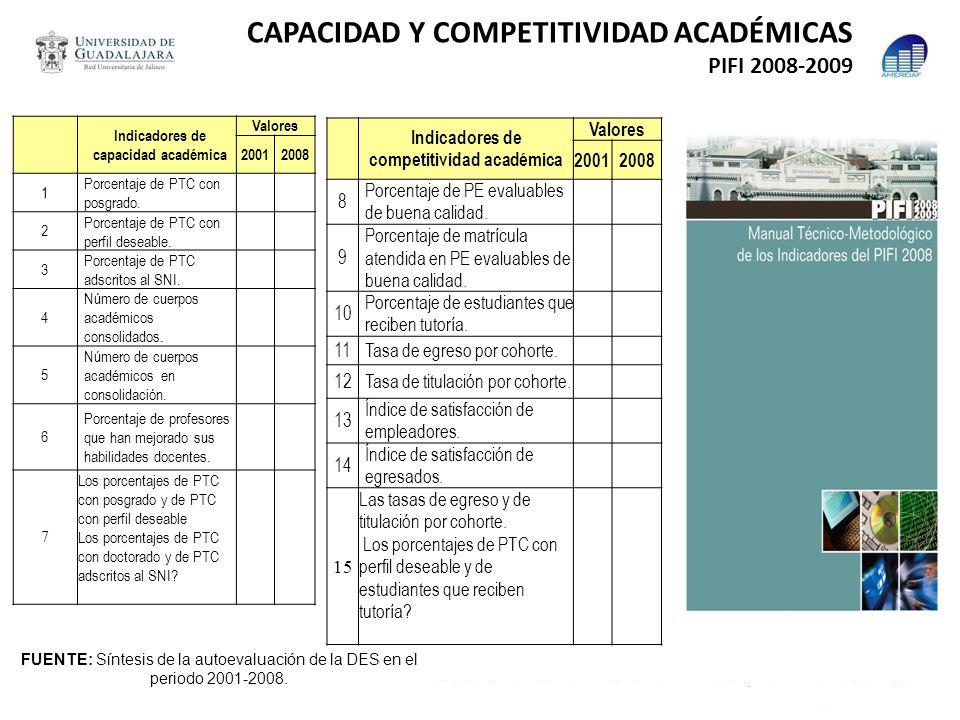 CAPACIDAD Y COMPETITIVIDAD ACADÉMICAS PIFI 2008-2009 Indicadores de capacidad académica Valores 20012008 1 Porcentaje de PTC con posgrado. 2 Porcentaj