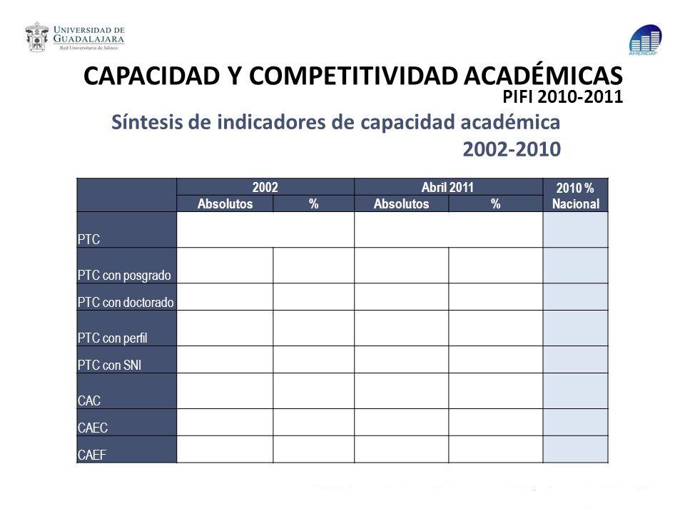 Síntesis de indicadores de capacidad académica 2002-2010 2002Abril 2011 2010 % Nacional Absolutos% % PTC PTC con posgrado PTC con doctorado PTC con pe