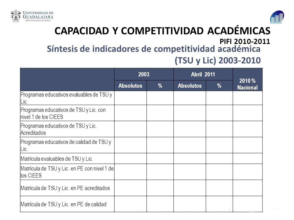 Síntesis de indicadores de competitividad académica (TSU y Lic) 2003-2010 2003Abril 2011 2010 % Nacional Absolutos% % Programas educativos evaluables