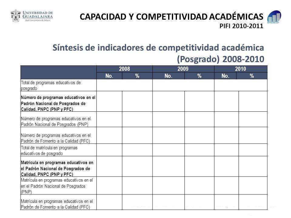 Síntesis de indicadores de competitividad académica (Posgrado) 2008-2010 200820092010 No.% % % Total de programas educativos de posgrado Número de pro