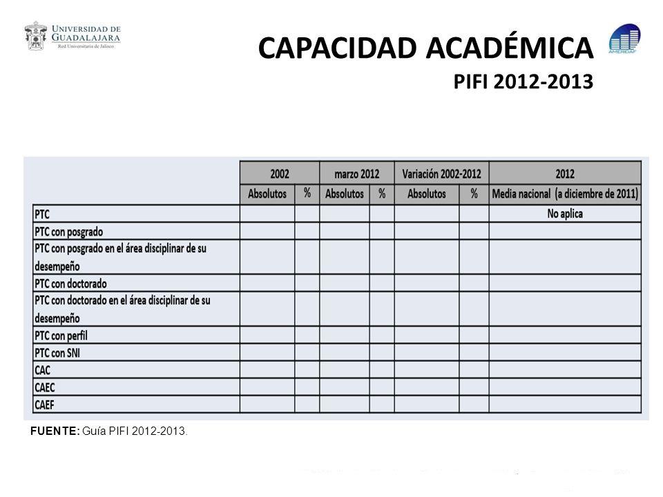 CAPACIDAD ACADÉMICA PIFI 2012-2013 FUENTE: Guía PIFI 2012-2013.