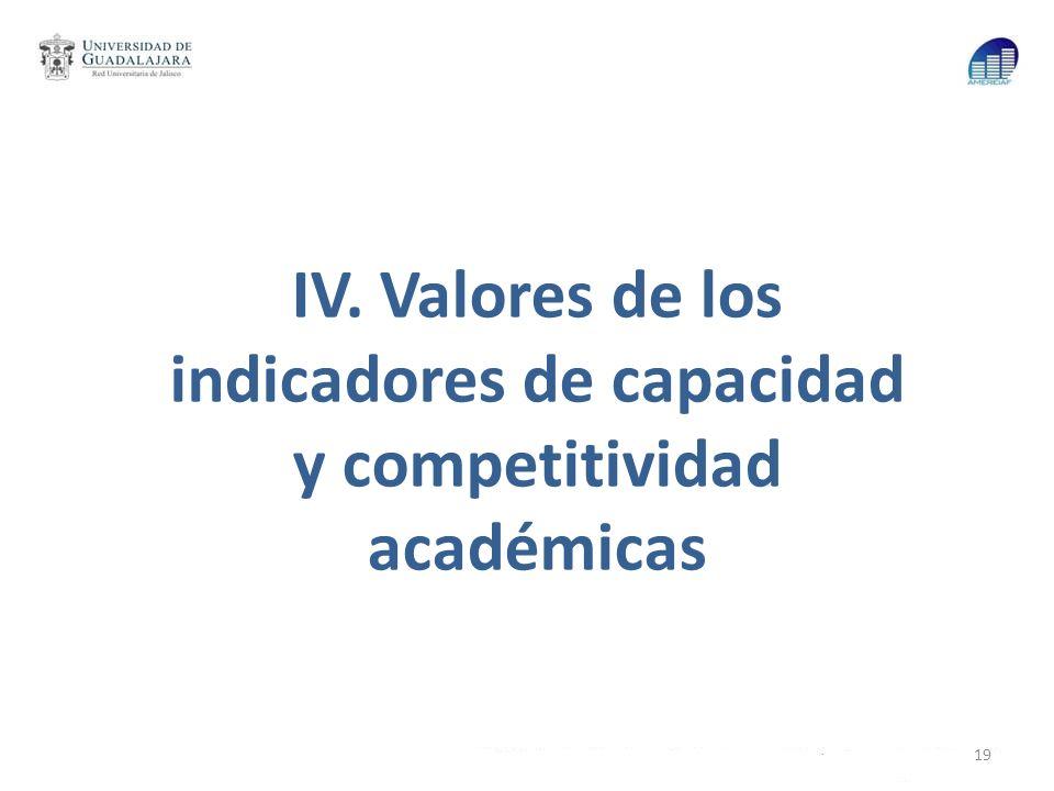IV. Valores de los indicadores de capacidad y competitividad académicas 19