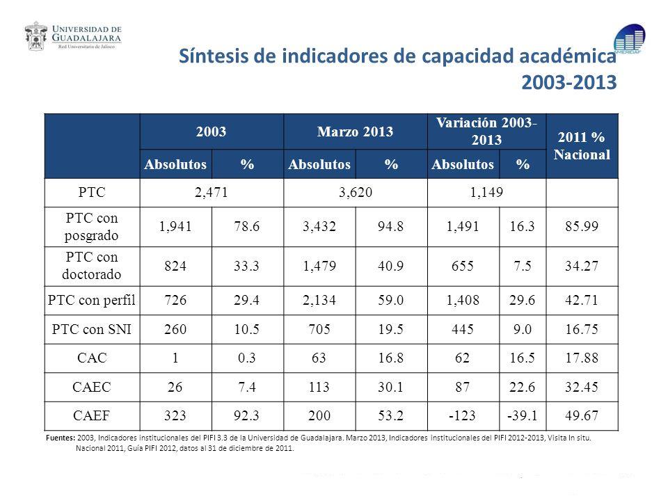Síntesis de indicadores de capacidad académica 2003-2013 Fuentes: 2003, Indicadores institucionales del PIFI 3.3 de la Universidad de Guadalajara. Mar